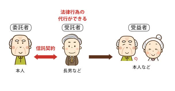 家族信託は名古屋の司法書士はらこ事務所