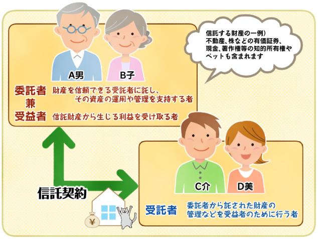 名古屋の家族信託は家族信託相談所